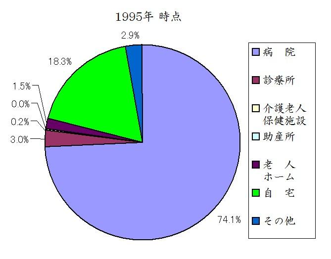 日本人の死亡場所 1995年時点