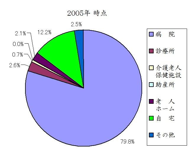 日本人の死亡場所 2005年時点