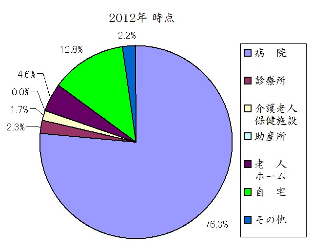 日本人の死亡場所 2012年時点