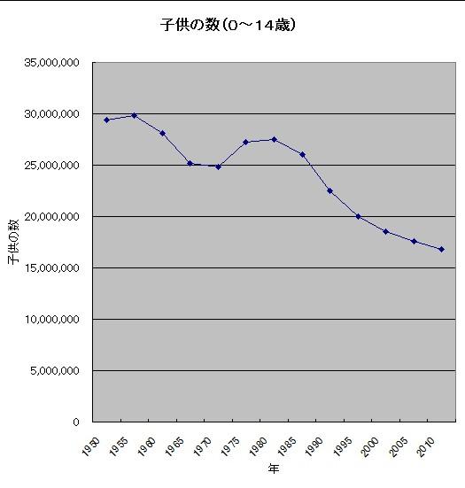 子供の数グラフ