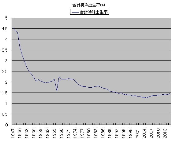 出生率の推移