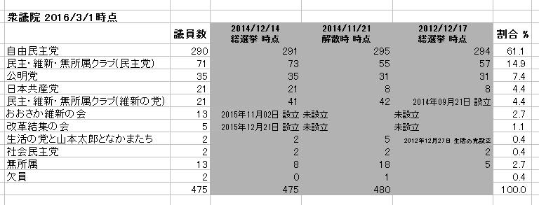 衆議院 議員数の党別割合 数値