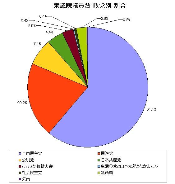 衆議院 議員数の党別割合 グラフ
