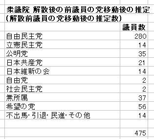 衆議院 議員数の党別割合 数値(解散後)