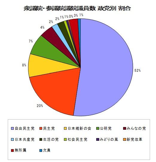 衆議院・参議院 議員数の党別割合 グラフ