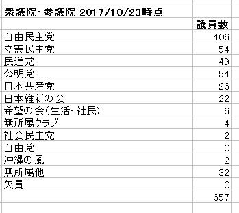 衆議院・参議院 議員数の党別割合 数値