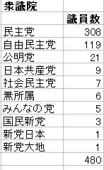 衆議院・参議院 議員数の党別割合01