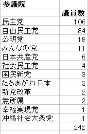 衆議院・参議院 議員数の党別割合03