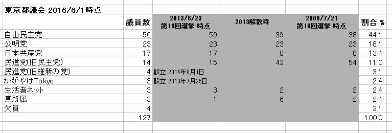 東京都議会 勢力図 数値