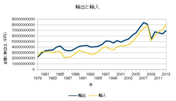 輸入と輸出 グラフ