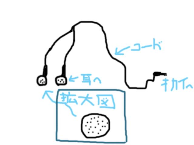 インナーイヤー型イヤホン
