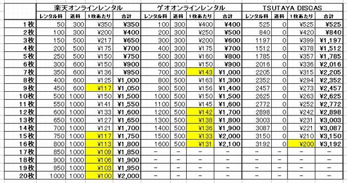 スポットレンタル合計金額比較