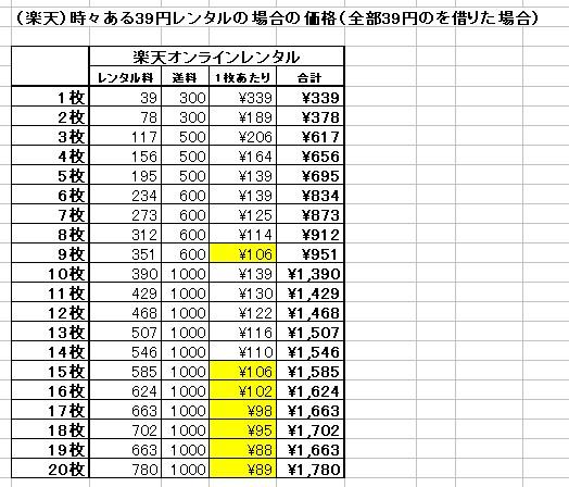 (楽天)時々ある39円レンタルの場合の価格(全部39円のを借りた場合)