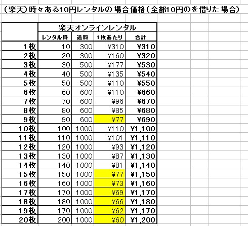 (楽天)時々ある10円レンタルの場合価格(全部10円のを借りた場合)