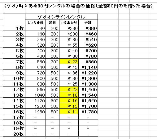 (ゲオ)時々ある80円レンタルの場合の価格(全部80円のを借りた場合) <BR>